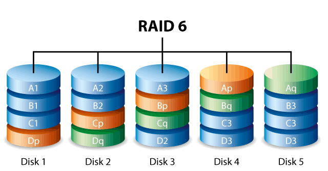 Cứu dữ liệu SERVER Raid