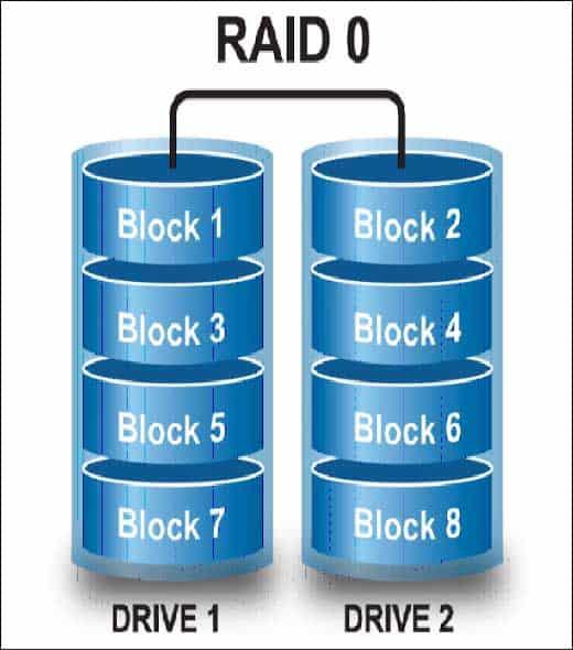 Cứu dữ liệu Raid 0 Uy tín tại TpHCM.