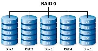 Phục hồi dữ liệu RAID 0.